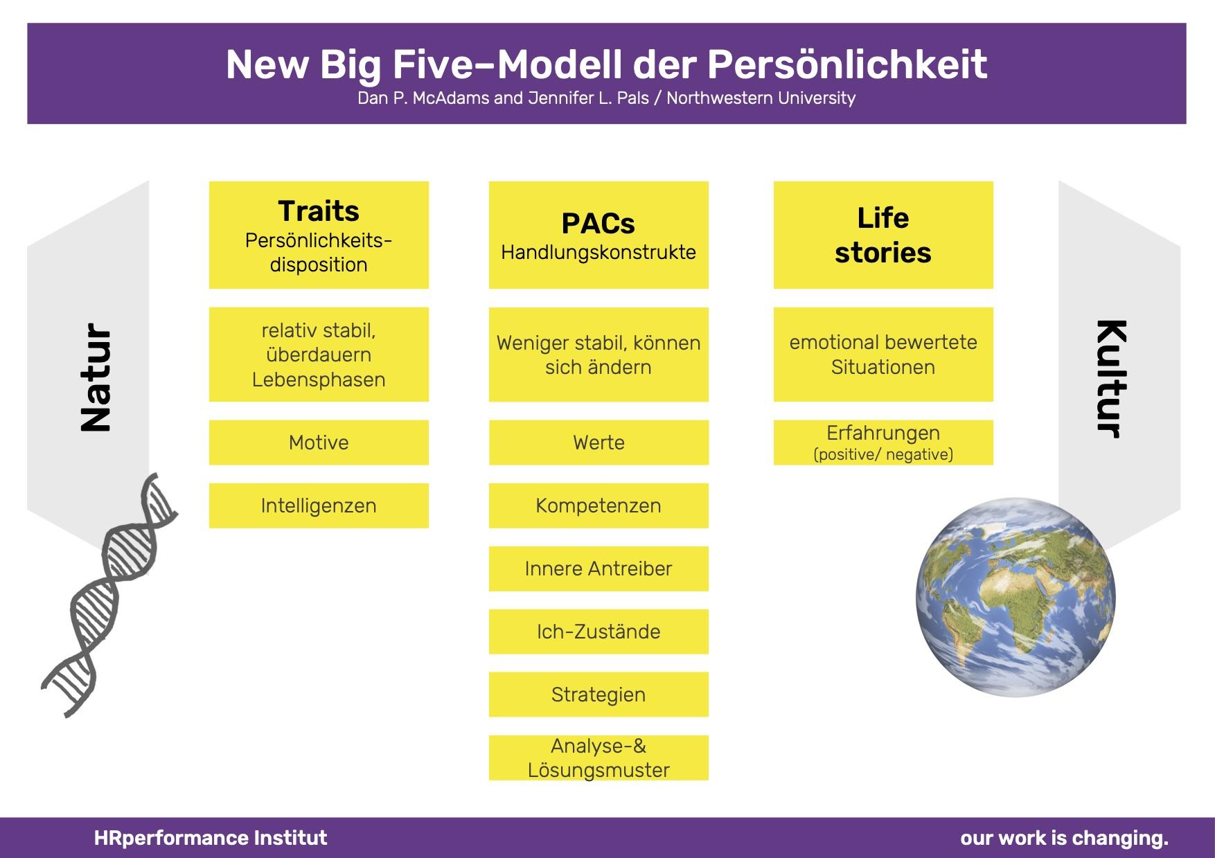 New Big Five Modell der Persönlichkeit